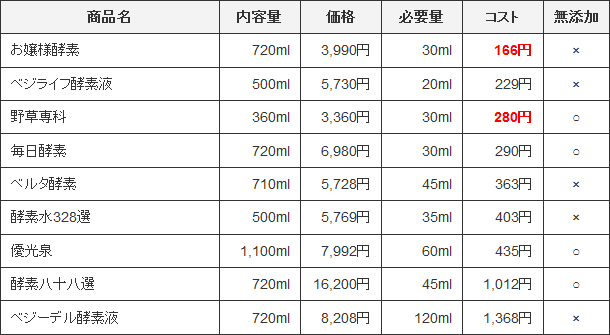 コスパ比較表(単品・1食)