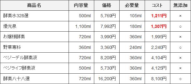 コスパ比較表(単品・1日)