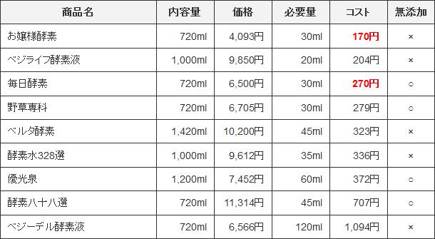 コスパ比較表(定期・1食)