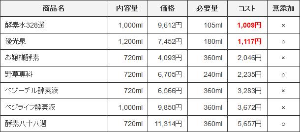 コスパ比較表(定期・1日)